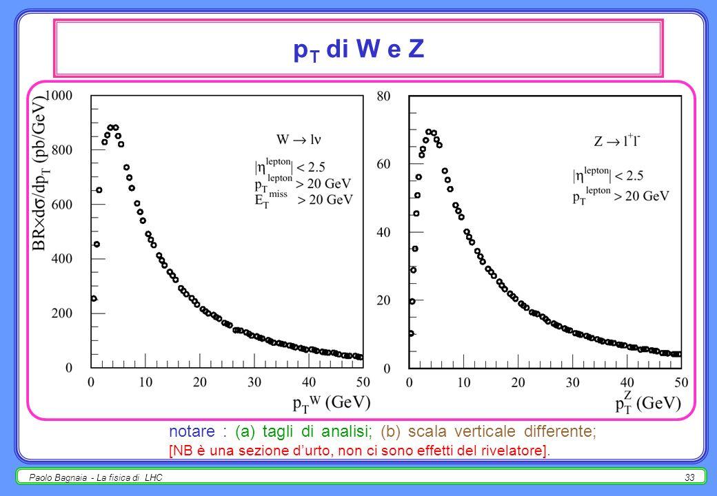 pT di W e Z notare : (a) tagli di analisi; (b) scala verticale differente; [NB è una sezione d'urto, non ci sono effetti del rivelatore].